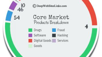 Core Market 2